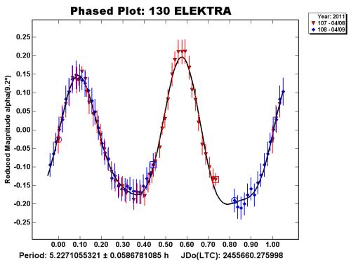 130 Elektra curva di luce (periodo di rotazione)