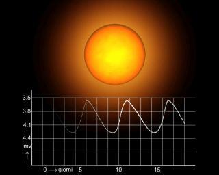 Curva di luce variabile di tipo intrinseco