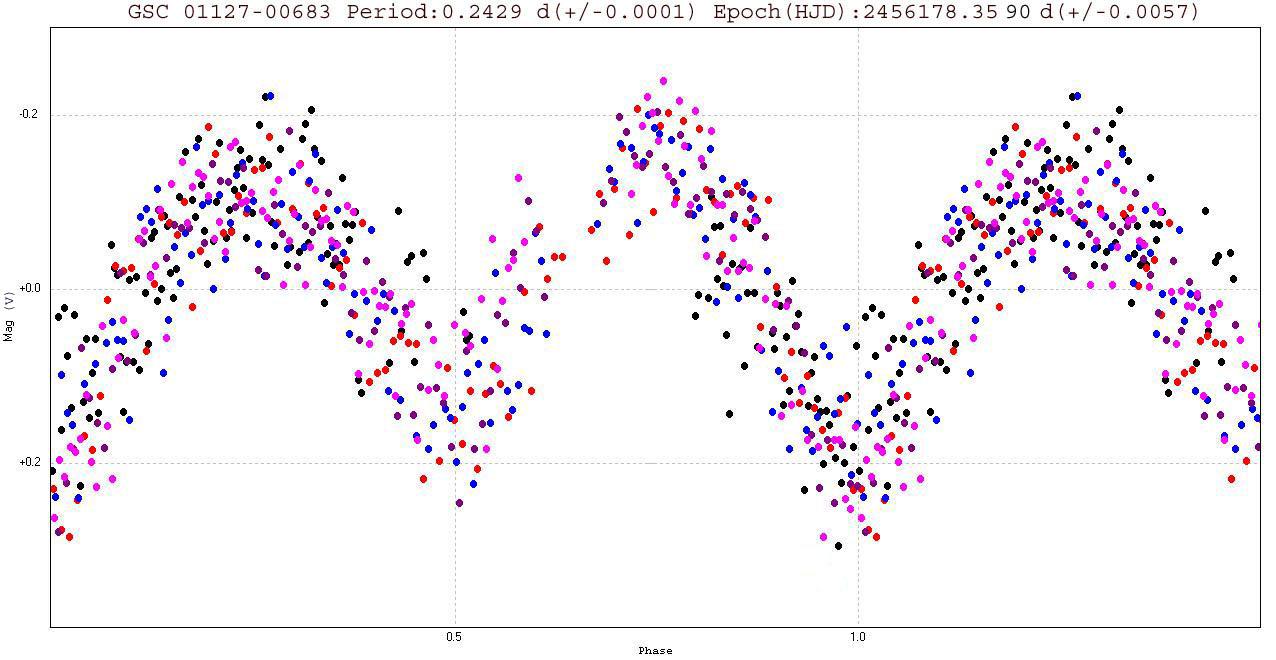Variabile di tipo estrinseco (in banda V) GSC 01127-00683