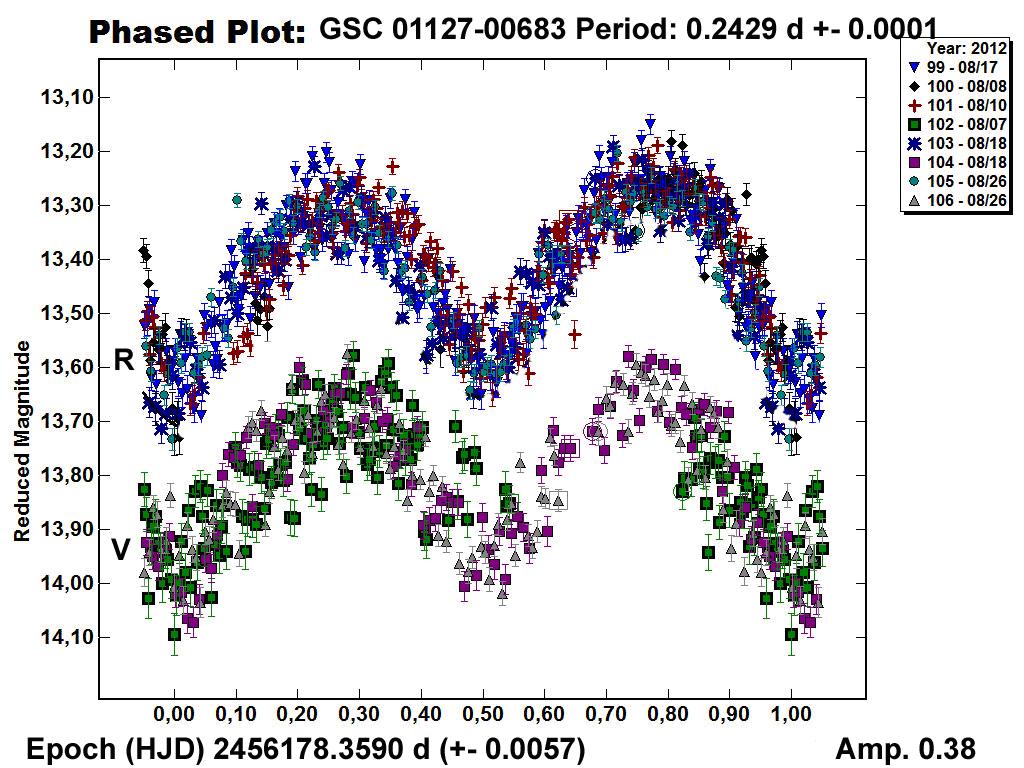 Variabile estrinseca GSC 01127-005448 (fotometria in banda V e R)